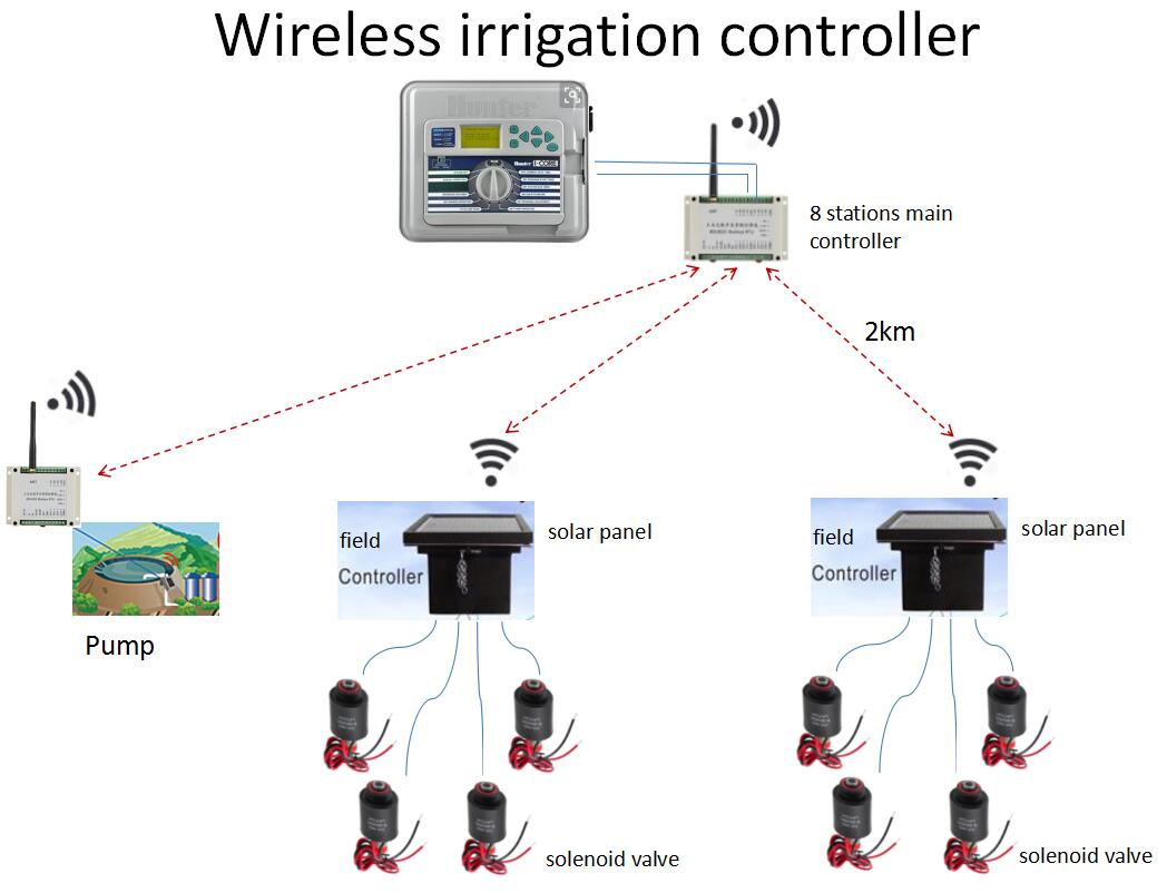 wireless irrigation.jpg